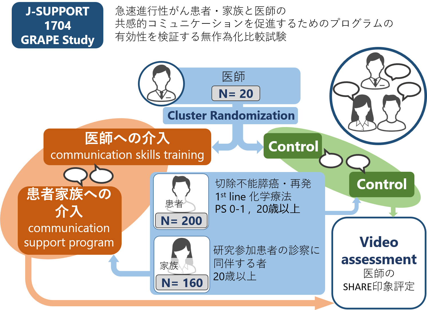 J-SUPPORT研究1704
